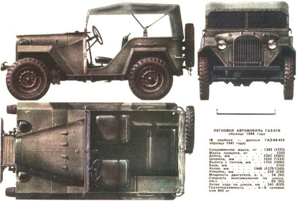 ГАЗ-67 и ГАЗ-67Б - советские военные полноприводные легковые автомобили с упрощенным открытым кузовом...
